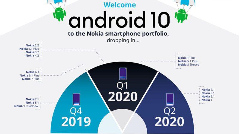 Android 10 เตรียมประเดิมในสมาร์ทโฟน Nokia เริ่มไตรมาส 4 ปี 2019