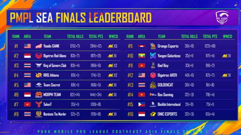 เทนเซ็นต์ ประกาศผลผู้ชนะการแข่งขันรายการ PUBG MOBILE Pro League Spring Split 2020: Southeast Asia