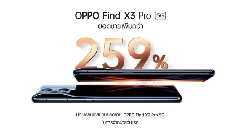 OPPO Find X3 Pro 5G สมาร์ทโฟนแฟล็กชิพที่สุดแห่งพันล้านสี พร้อมวางจำหน่ายแล้ววันนี้! ที่ OPPO Brand Shop และตัวแทนจำหน่ายทั่วประเทศ