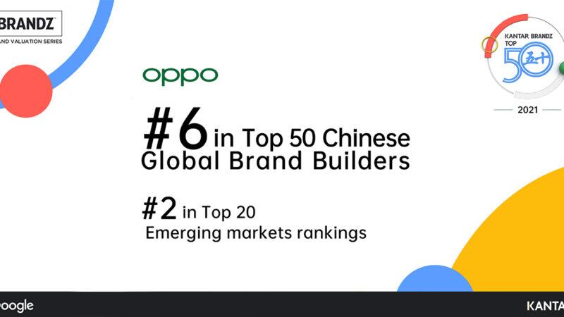 OPPO ขึ้นแท่นอันดับ 6 ใน 50 อันดับแรกของ KANTAR BrandZ Chinese Global Brand Builders 2021